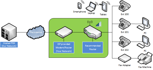ISP provided modem/router device bridged to a recommended router