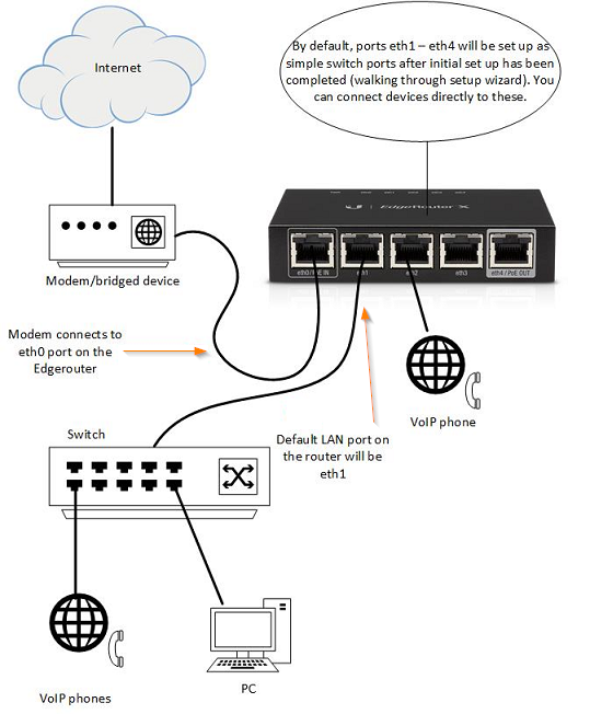 Ubiquiti EdgeRouter X Configuration Guide - Intermedia