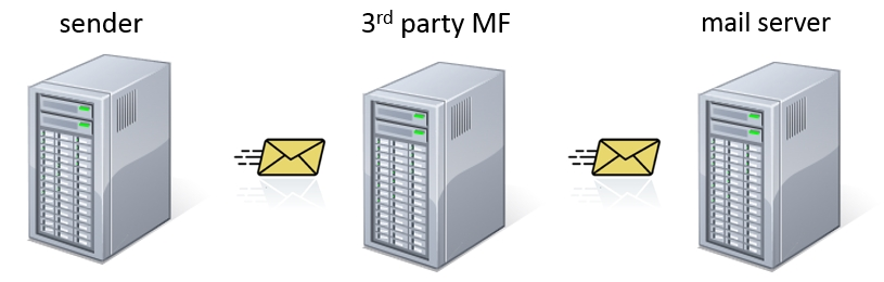 3rd Party mail filtering